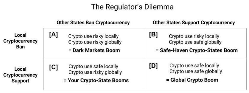 The Regulator's Dilemma (1)